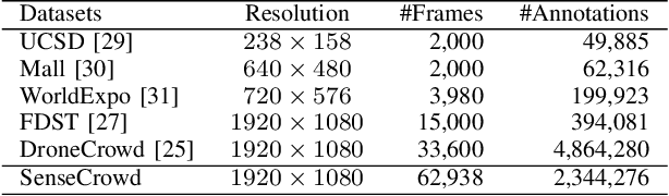 Figure 4 for Video Crowd Localization with Multi-focus Gaussian Neighbor Attention and a Large-Scale Benchmark