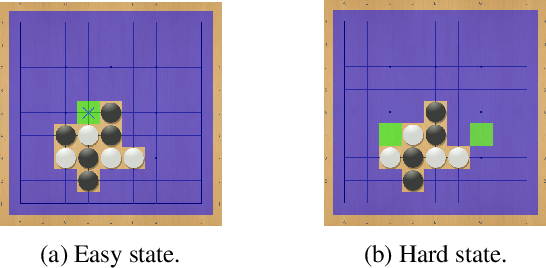 Figure 3 for Learning to Stop: Dynamic Simulation Monte-Carlo Tree Search