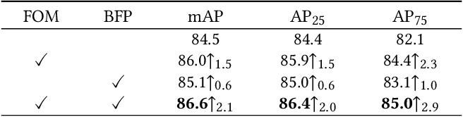 Figure 4 for FoodLogoDet-1500: A Dataset for Large-Scale Food Logo Detection via Multi-Scale Feature Decoupling Network