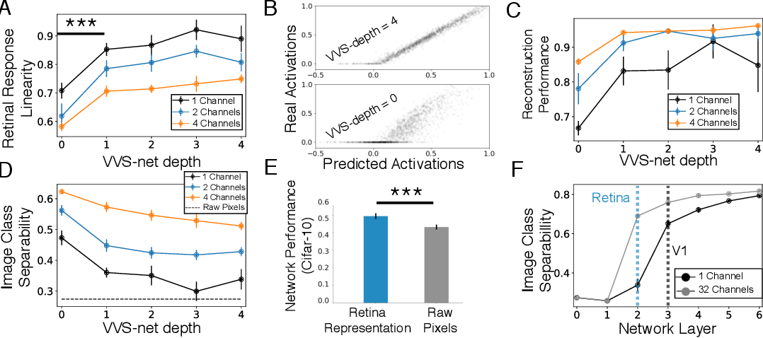 Figure 3 for A Unified Theory of Early Visual Representations from Retina to Cortex through Anatomically Constrained Deep CNNs