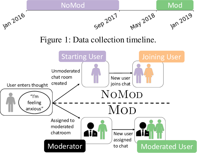 Figure 1 for The Effect of Moderation on Online Mental Health Conversations