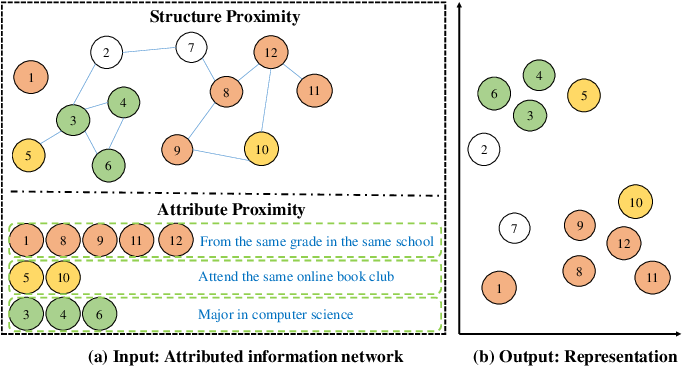 Figure 1 for Deep Attributed Network Representation Learning via Attribute Enhanced Neighborhood