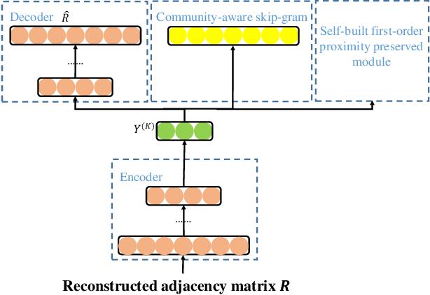 Figure 2 for Deep Attributed Network Representation Learning via Attribute Enhanced Neighborhood