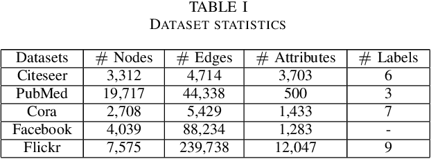 Figure 3 for Deep Attributed Network Representation Learning via Attribute Enhanced Neighborhood