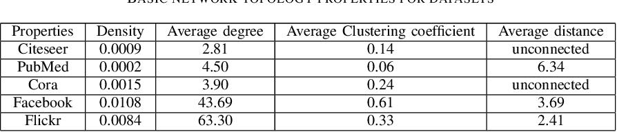Figure 4 for Deep Attributed Network Representation Learning via Attribute Enhanced Neighborhood