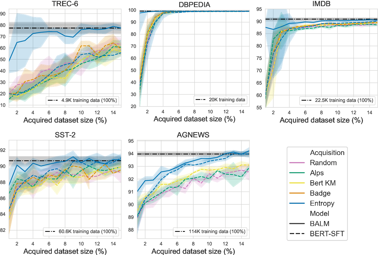 Figure 2 for Bayesian Active Learning with Pretrained Language Models