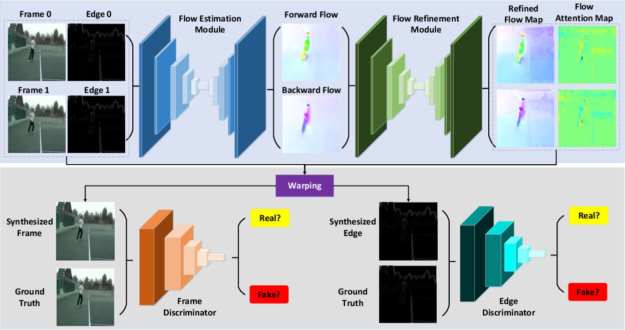 Figure 1 for EA-Net: Edge-Aware Network for Flow-based Video Frame Interpolation