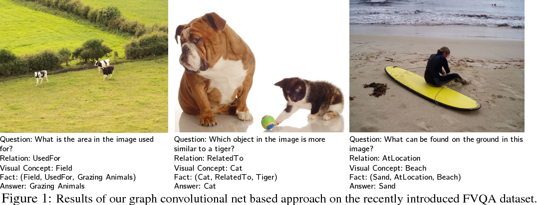 Figure 1 for Out of the Box: Reasoning with Graph Convolution Nets for Factual Visual Question Answering