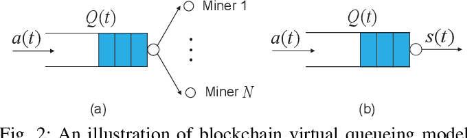 Figure 2 for Toward Low-Cost and Stable Blockchain Networks