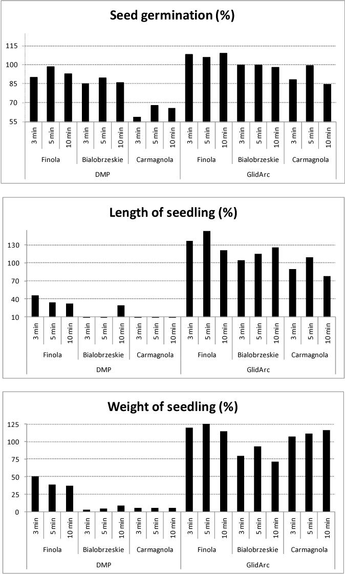 Figure 1 from Hemp (Cannabis sativa L ) seeds after plasma