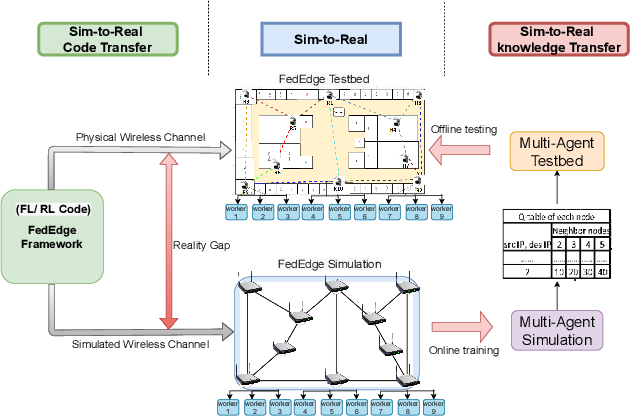 Figure 1 for Sim-to-Real Transfer in Multi-agent Reinforcement Networking for Federated Edge Computing