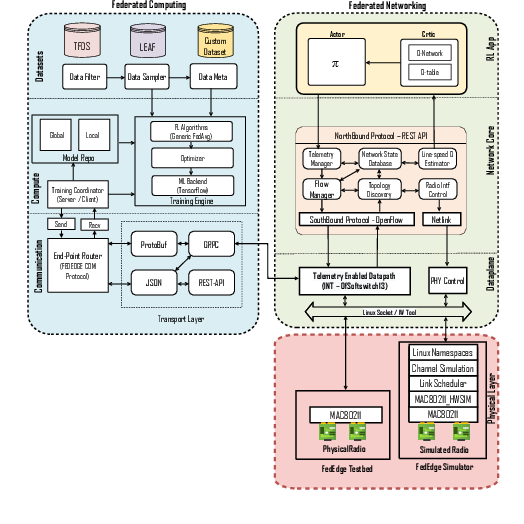 Figure 2 for Sim-to-Real Transfer in Multi-agent Reinforcement Networking for Federated Edge Computing