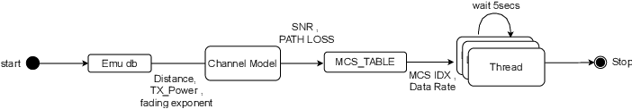 Figure 3 for Sim-to-Real Transfer in Multi-agent Reinforcement Networking for Federated Edge Computing