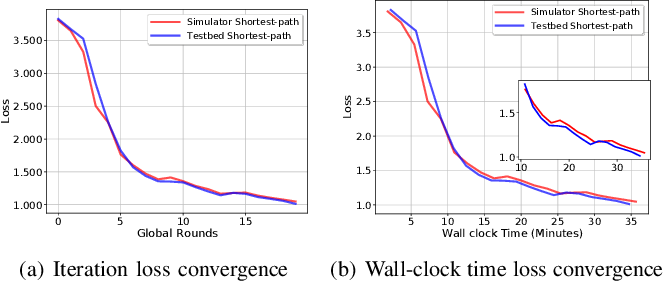 Figure 4 for Sim-to-Real Transfer in Multi-agent Reinforcement Networking for Federated Edge Computing