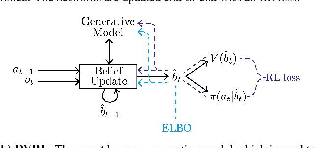 Figure 1 for Deep Variational Reinforcement Learning for POMDPs