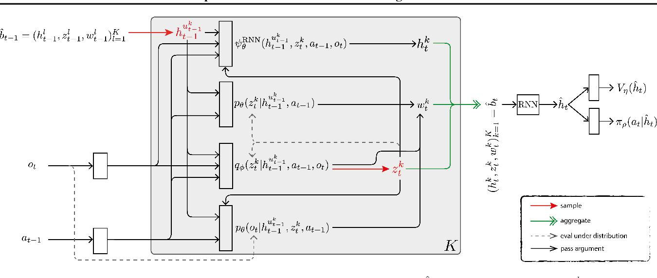 Figure 3 for Deep Variational Reinforcement Learning for POMDPs