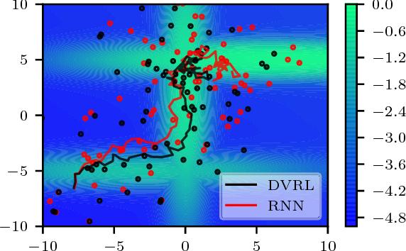 Figure 4 for Deep Variational Reinforcement Learning for POMDPs