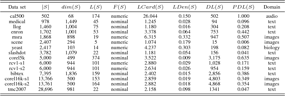 Figure 2 for Multi-Label Learning with Label Enhancement