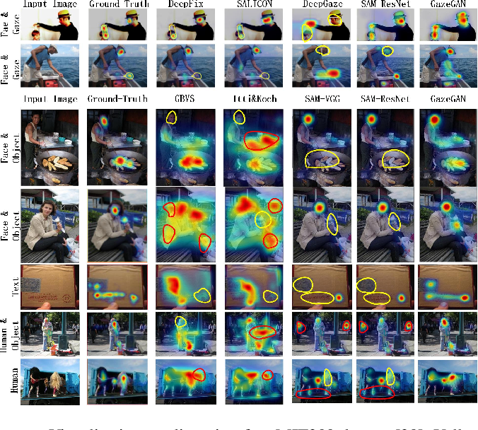 Figure 3 for GazeGAN: A Generative Adversarial Saliency Model based on Invariance Analysis of Human Gaze During Scene Free Viewing