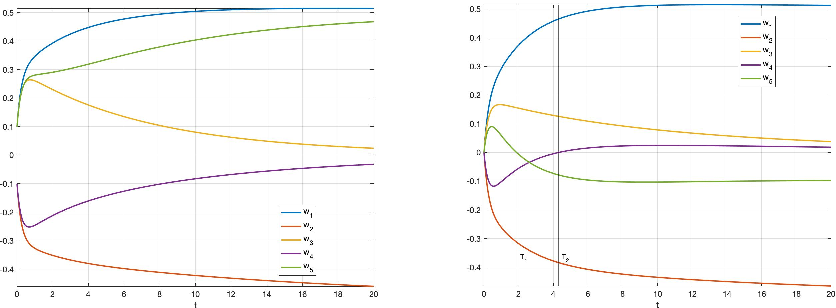 Figure 2 for A generalization of regularized dual averaging and its dynamics