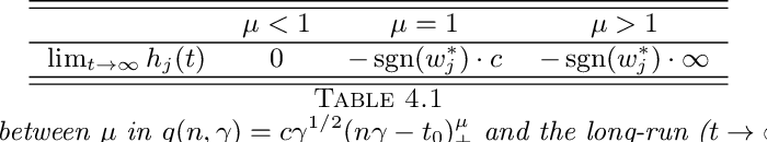 Figure 3 for A generalization of regularized dual averaging and its dynamics