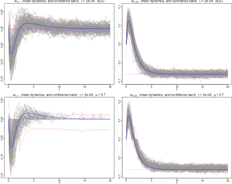 Figure 4 for A generalization of regularized dual averaging and its dynamics