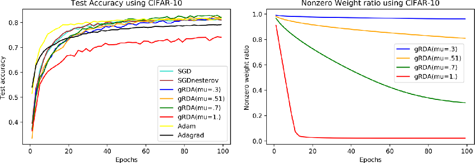 Figure 1 for A generalization of regularized dual averaging and its dynamics