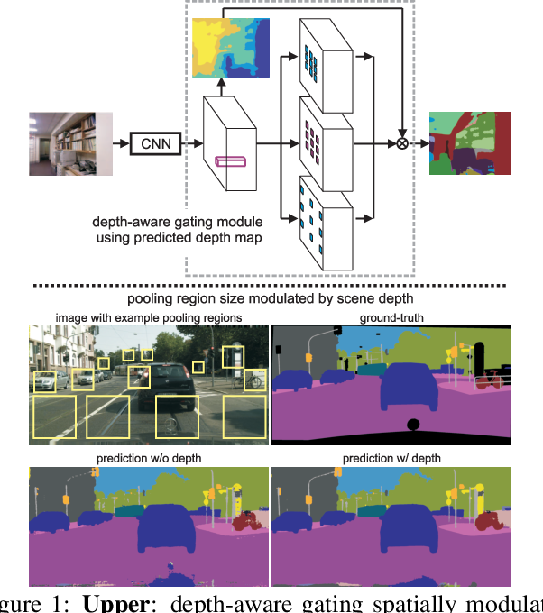 Figure 1 for Recurrent Scene Parsing with Perspective Understanding in the Loop