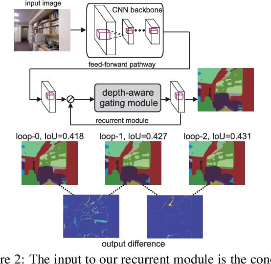 Figure 3 for Recurrent Scene Parsing with Perspective Understanding in the Loop