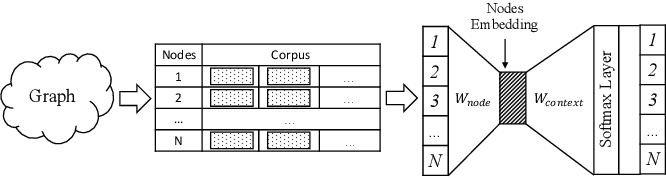 Figure 1 for Scalable attribute-aware network embedding with locality