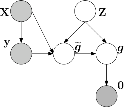 Figure 1 for Physics Regularized Gaussian Processes