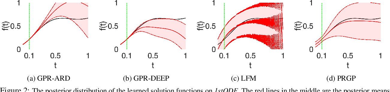 Figure 2 for Physics Regularized Gaussian Processes