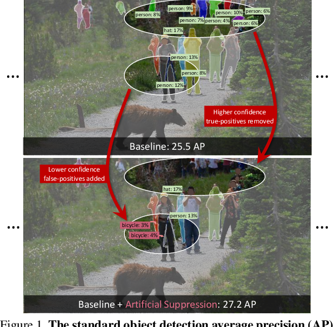 Figure 1 for Evaluating Large-Vocabulary Object Detectors: The Devil is in the Details