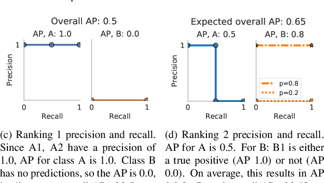 Figure 3 for Evaluating Large-Vocabulary Object Detectors: The Devil is in the Details