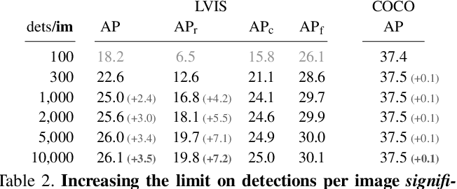 Figure 4 for Evaluating Large-Vocabulary Object Detectors: The Devil is in the Details