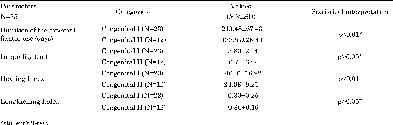 TABLE 1 MEAN VALUES OF EVALUATED PARAMETERS IN PATIENTS TREATED WITH AN ILIZAROV FIXATOR ALONE (GROUP I) AND COMBINED ILIZAROV EXTERNAL FIXATOR AND INTRAMEDULLARY ANLIGNMENT (GROUP II)
