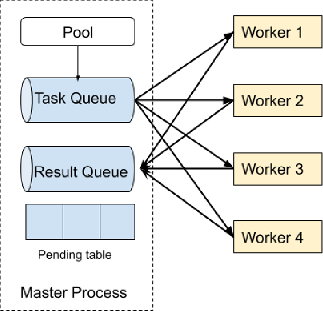 Figure 2 for Fiber: A Platform for Efficient Development and Distributed Training for Reinforcement Learning and Population-Based Methods