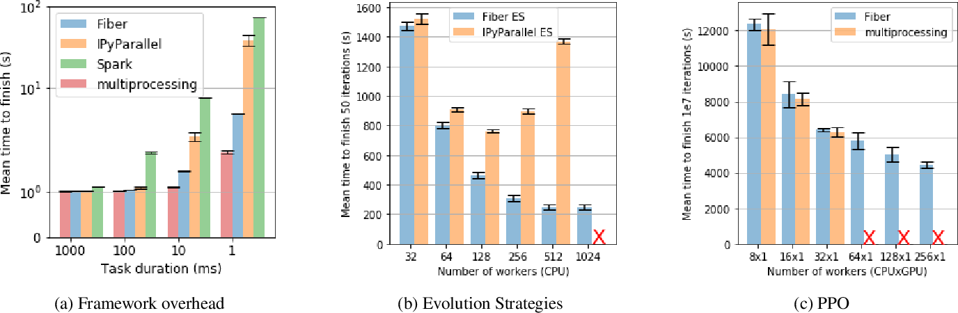 Figure 3 for Fiber: A Platform for Efficient Development and Distributed Training for Reinforcement Learning and Population-Based Methods