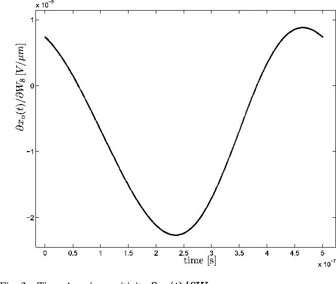 Fig. 3. Time-domain sensitivity @x (t)=@W .