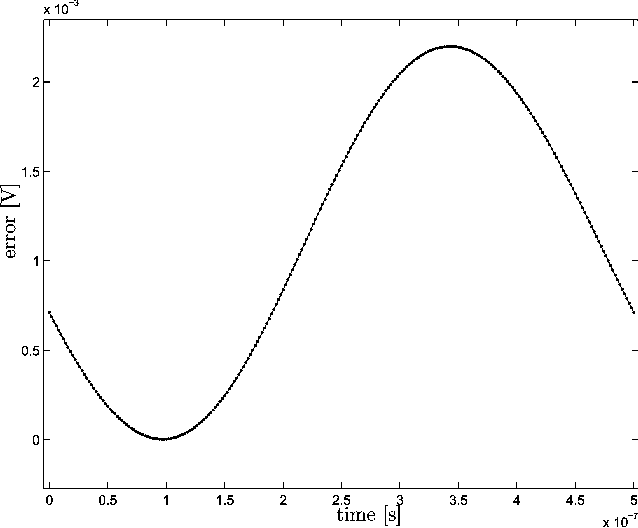 Fig. 5. Difference between Spice nonlinear simulation and the proposed method.