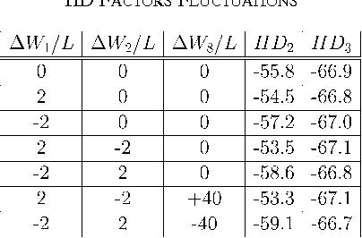 TABLE II HD FACTORS FLUCTUATIONS