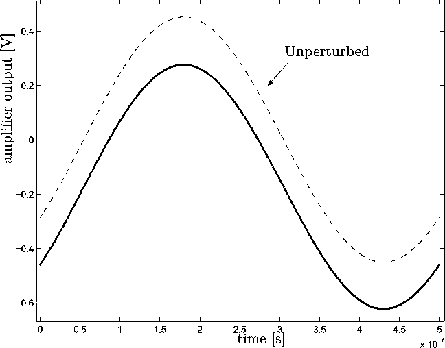 Fig. 6. Simulated x (t) for the greatest distortion case. Proposed perturbation analysis (—); Spice nonlinear simulation (. -); unperturbed response x (t) (- -).