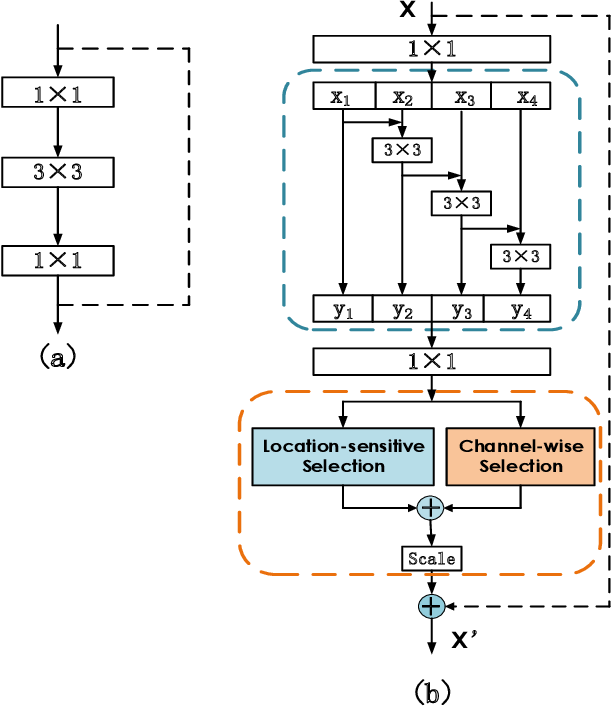 Figure 3 for Multi-Person Pose Estimation with Enhanced Feature Aggregation and Selection