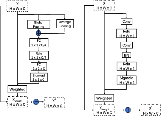 Figure 4 for Multi-Person Pose Estimation with Enhanced Feature Aggregation and Selection