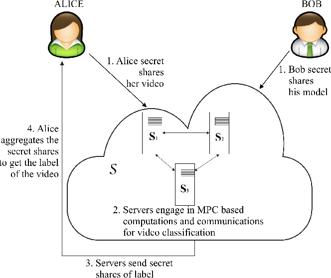 Figure 1 for Privacy-Preserving Video Classification with Convolutional Neural Networks