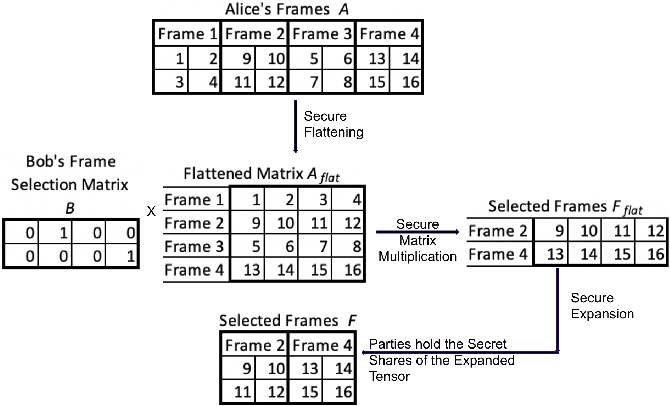 Figure 2 for Privacy-Preserving Video Classification with Convolutional Neural Networks