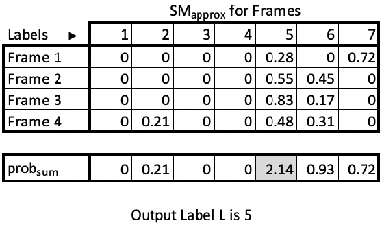 Figure 3 for Privacy-Preserving Video Classification with Convolutional Neural Networks