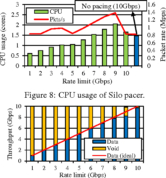 Figure 8: CPU usage of Silo pacer.