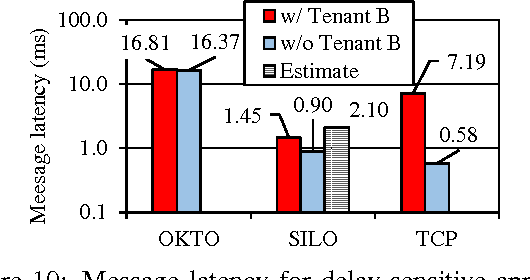 Figure 10: Message latency for delay-sensitive application (with competing bandwidth-sensitive application).