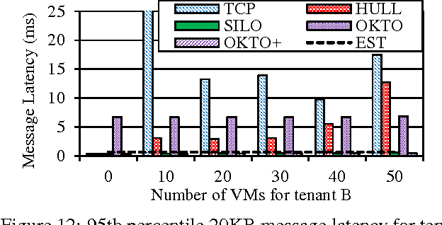 Figure 12: 95th percentile 20KB message latency for tenant A with varying tenant B workload.
